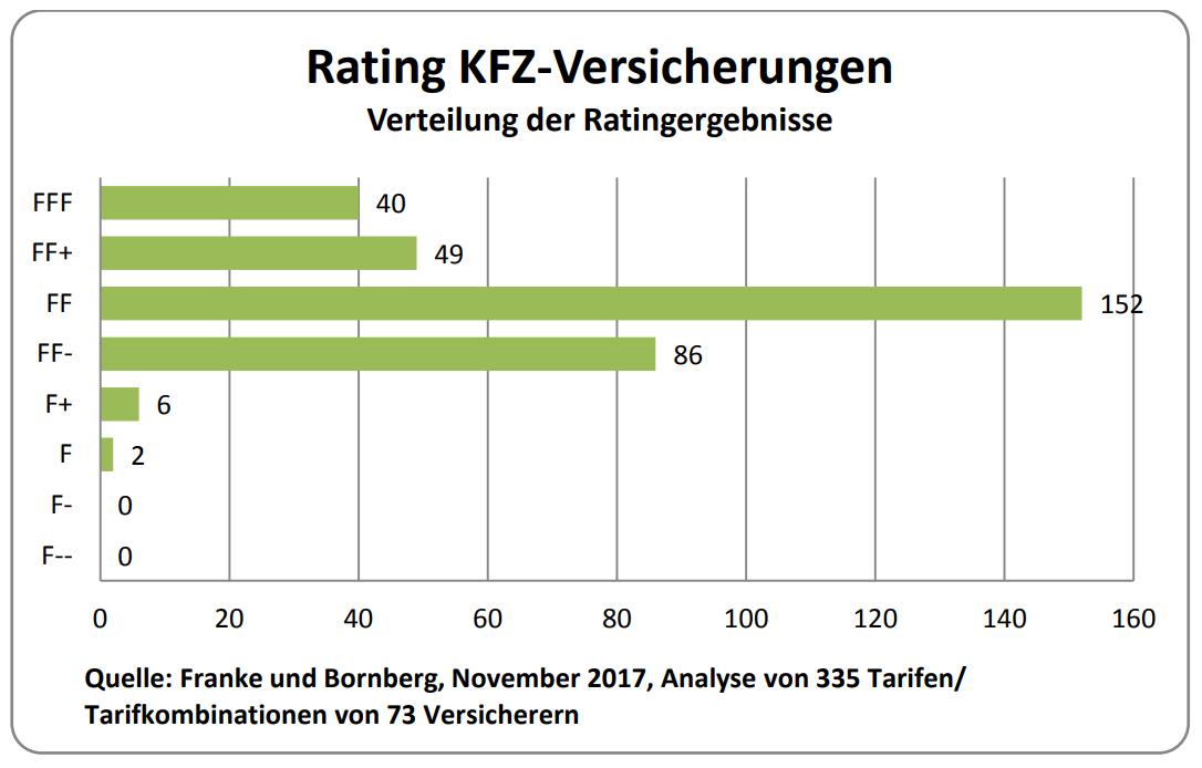 neues kfz rating von franke und bornberg mehr top tarife. Black Bedroom Furniture Sets. Home Design Ideas
