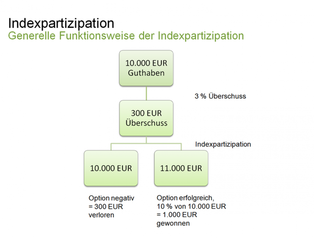 Funktionsweise der Indexpartizipation