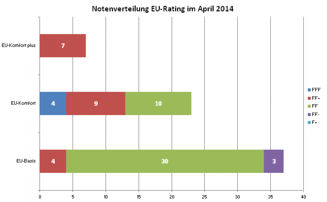 Notenverteilung EU Rating 2014