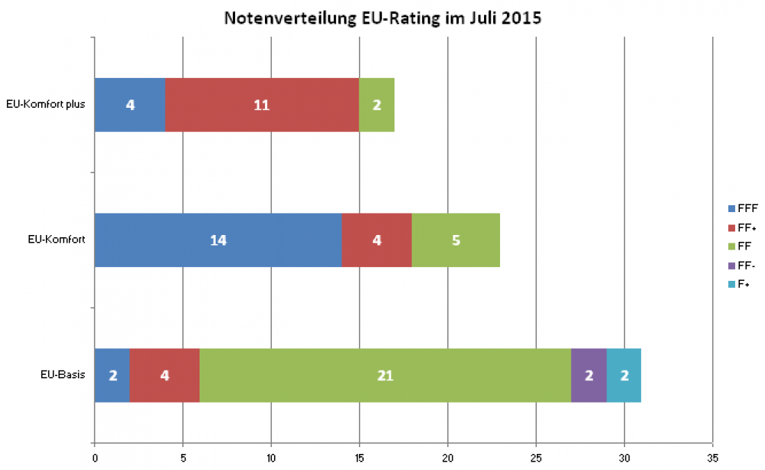Notenverteilung EU Rating 2015